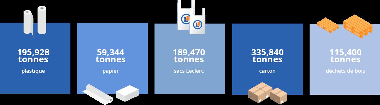 recyclage socamaine leclerc
